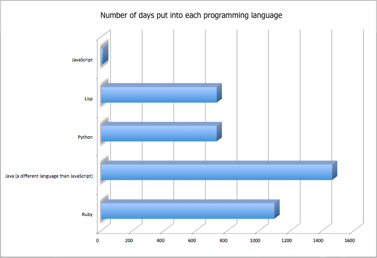 how many days were put into each programming language?