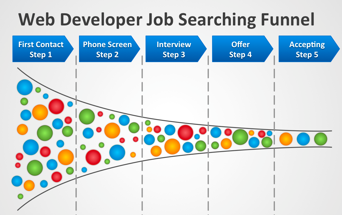 the web developer job search funnel