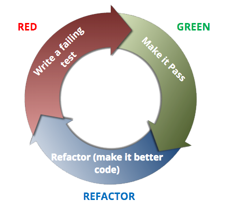 red/green/refactor cycle